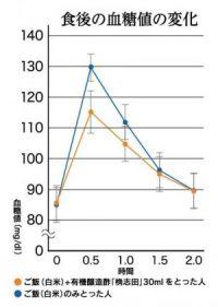 食後の血糖値の変化
