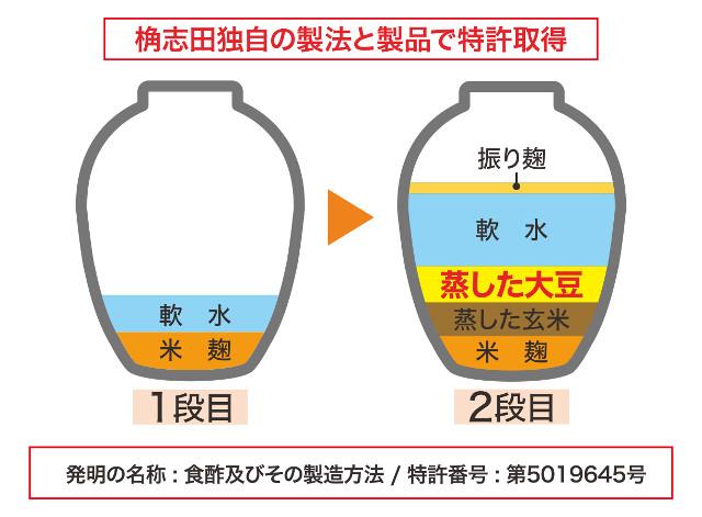 桷志田独自の特許製法