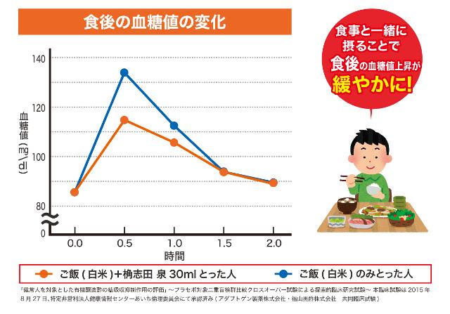 食後血糖値の上昇を緩やかに